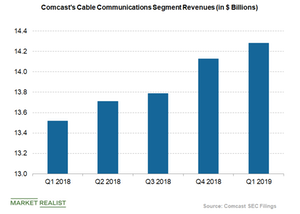 uploads/2019/04/Comcast-cable-segment-revenues-2-1.png