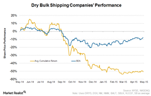 uploads///Dry bulk industry Intro