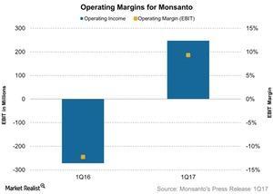 uploads///Operating Margins for Monsanto