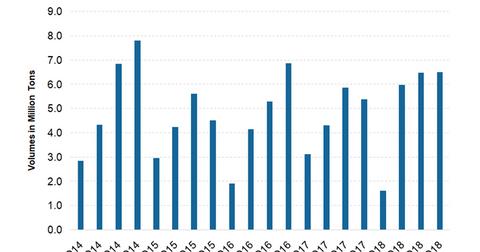 uploads/2019/03/Sales-volumes.png