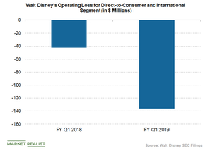 uploads/2019/02/disney-direct-to-consumer-operating-loss-1.png