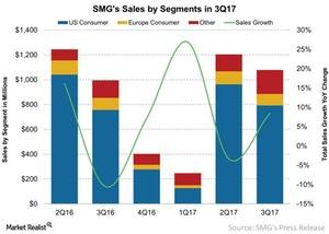 uploads///SMGs Sales by Segments in Q