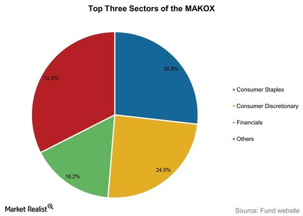uploads///Top Three Sectors of the MAKOX