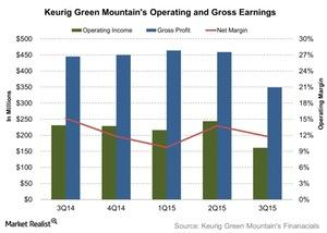 uploads///Keurig Green Mountains Operating and Gross Earnings