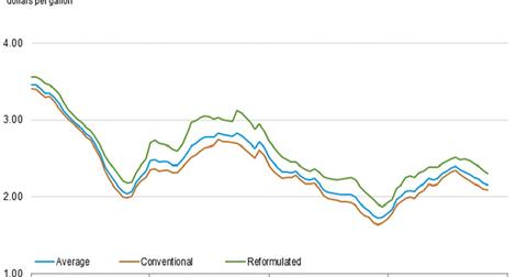 uploads///us retail gasoline prices