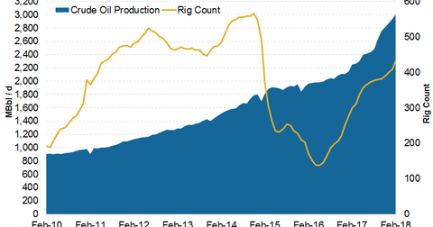 uploads/2018/03/Permian-production-1-1.png