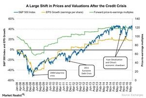 uploads///A Large Shift in Prices and Valuations After the Credit Crisis