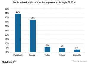 uploads///Ad social network preference for social login