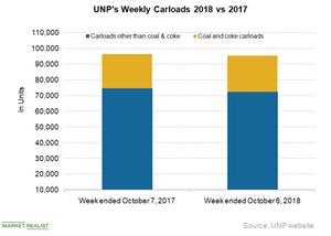 uploads///UNP C