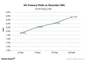 uploads/2018/01/US-Treasury-Yields-on-December-29th-2018-01-09-1.jpg