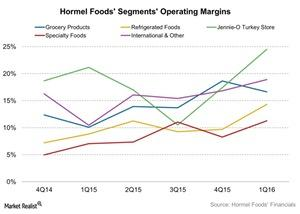 uploads/2016/02/Hormel-Foods-Segments-Operating-Margins-2016-02-181.jpg