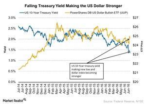 uploads///Falling Treasury Yield Making the US Dollar Stronger