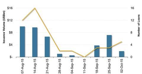 uploads/2015/10/US-Leveraged-Loan-Market-Volumes1.jpg