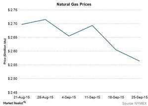 uploads///natural gas prices