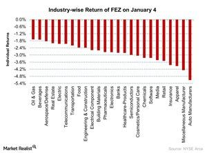 uploads///Industry wise Return of FEZ on January