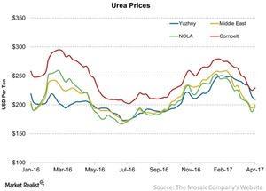 uploads/2017/04/Urea-Prices-2017-04-09-1.jpg