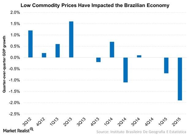 uploads///Low Commodity Prices Have Impacted the Brazilian Economy