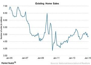 uploads/2015/03/Chart-3-Existing-home-sales1.jpg