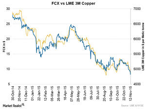 uploads/2015/11/FCX-vs-COPPER1.png