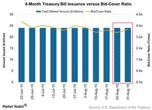 uploads/2015/09/6-Month-Treasury-Bill-Issuance-versus-Bid-Cover-Ratio-2015-09-071.jpg