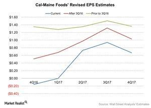 uploads///Cal Maine Foods Revised EPS Estimates