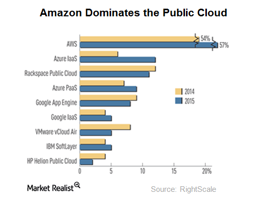 uploads///Amazon Public Cloud