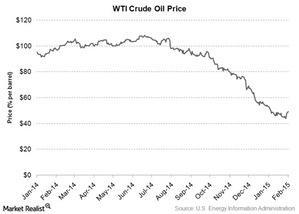 uploads/2015/02/WTI-crude-oil-price1.jpg