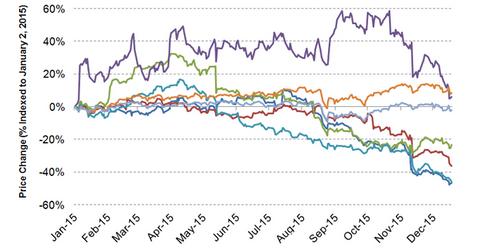 uploads/2015/12/M-stock-price-movement1.png