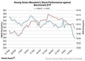 uploads/2015/11/Keurig-Green-Mountains-Stock-Performance-against-Benchmark-ETF-2015-11-201.jpg