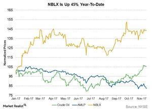 uploads/2017/11/nblx-is-up-45-percent-ytd-1.jpg