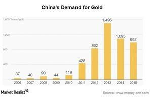 uploads///gold demand china