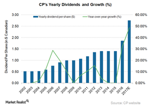 uploads/2017/06/CP-Dividend-1.png