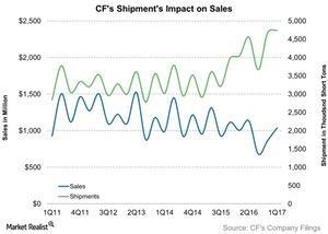uploads/2017/06/CFs-Shipments-Impact-on-Sales-2017-06-14-1.jpg