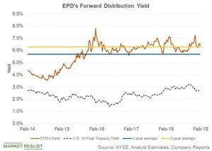 uploads///EPDs forward dist yield