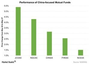 uploads/2016/05/Performance-of-China-focused-Mutual-Funds-2016-05-281.jpg