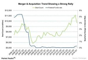 uploads/2016/04/Merger-Acquisition-Trend-Showing-a-Strong-Rally-2016-04-201.jpg