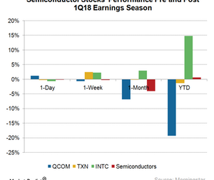 uploads/2018/04/A7_Semiconductors_Stocks-react-pre-post-1Q18-earnings-1.png