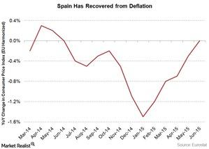 uploads/2015/06/spain-inflation-rate31.jpg