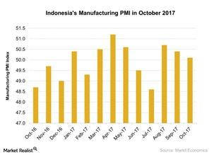 uploads///Indonesias Manufacturing PMI in October