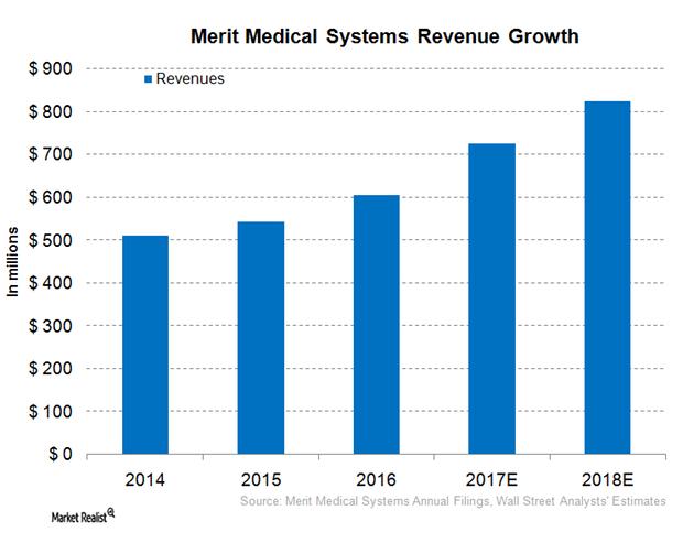 uploads///MMSI revenue