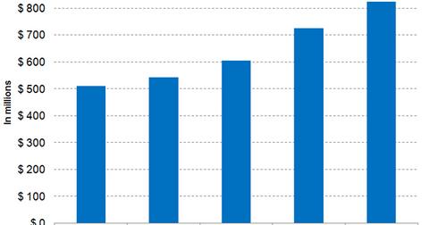 uploads/2018/02/MMSI-revenue-1.png
