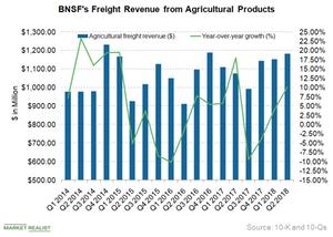 uploads/2018/08/BNSF-Agriculture-1.png