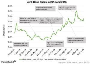 uploads/2015/11/Junk-Bond-Yields-in-2014-and-2015-2015-11-121.jpg
