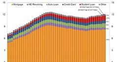 uploads///consumer debt composition