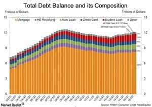 uploads/2016/08/consumer-debt-composition-1.jpg