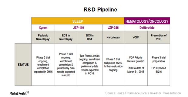 uploads///RD Pipeline