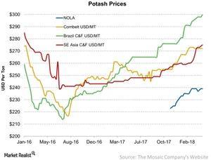 uploads///Potash Prices
