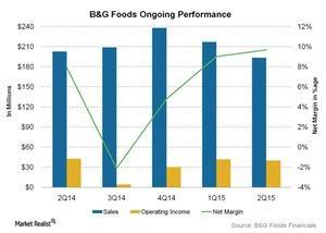 uploads/2015/10/BG-Foods-Ongoing-Performance-2015-10-201.jpg