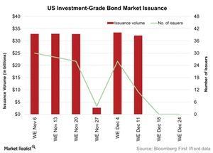 uploads/2015/12/US-Investment-Grade-Bond-Market-Issuance-2015-12-291.jpg