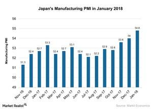 uploads///Japans Manufacturing PMI in January